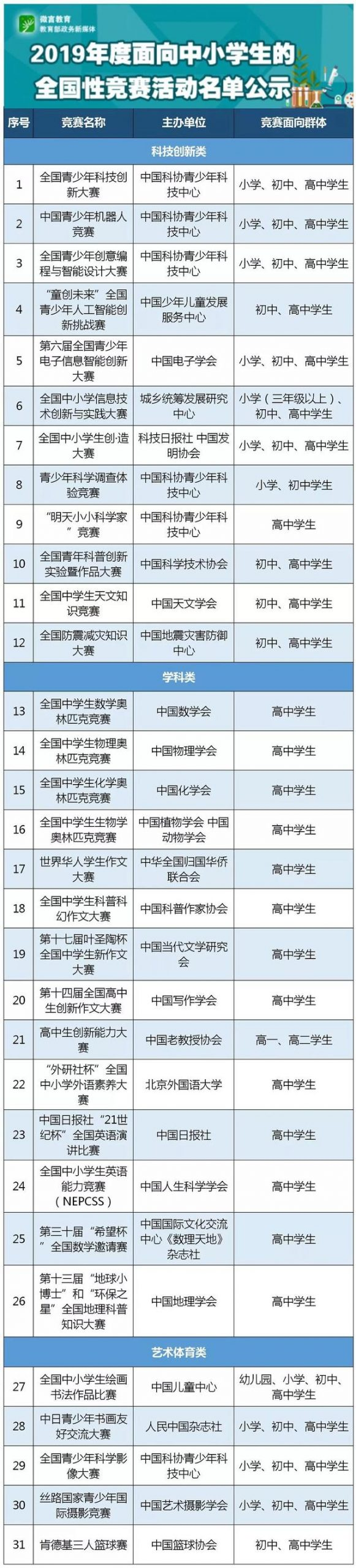 教育部2019年初公示了2019年度面向中小学生的全国性竞赛活动名单,拟确定全国青少年科技创新大赛、中国青少年机器人竞赛等31项竞赛为2019年度面向中小学生开展的全国性竞赛活动,具体有这些。