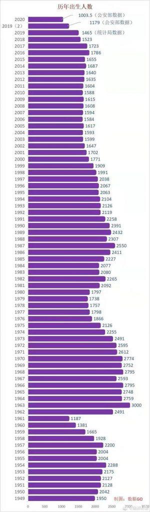 板栗育儿-中国出生人口统计图